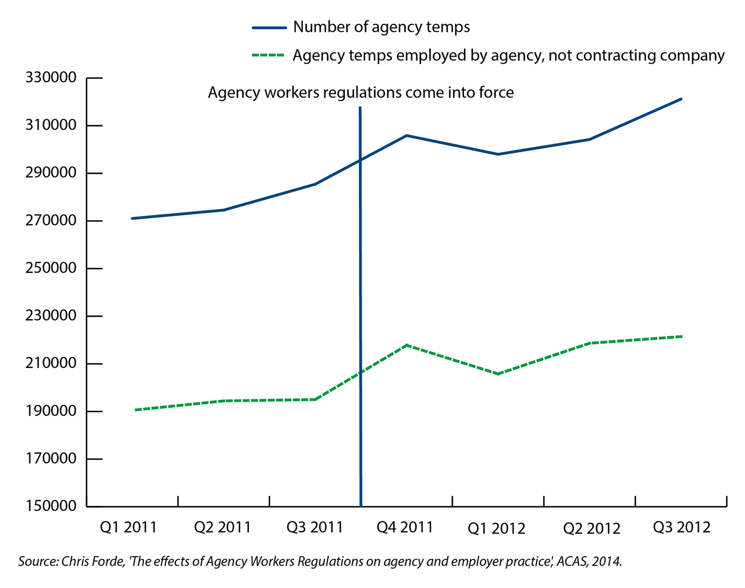 Chart 4 - The impact of the agency workers directive