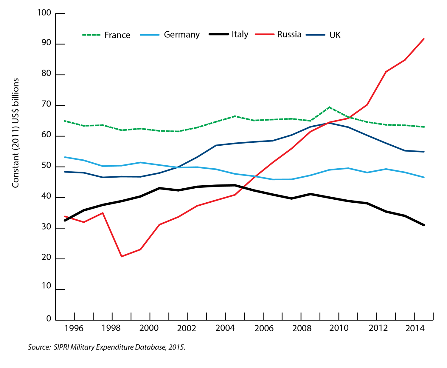 Military expenditure of Russia and major West European countries 1995-2014